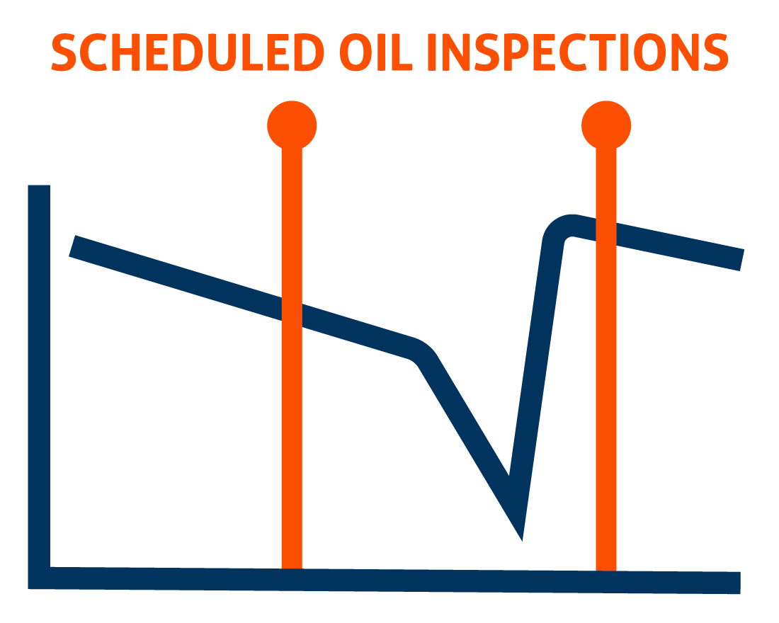 Graph showing how Scheduled Oil Inspections would have missed abnormal oil health