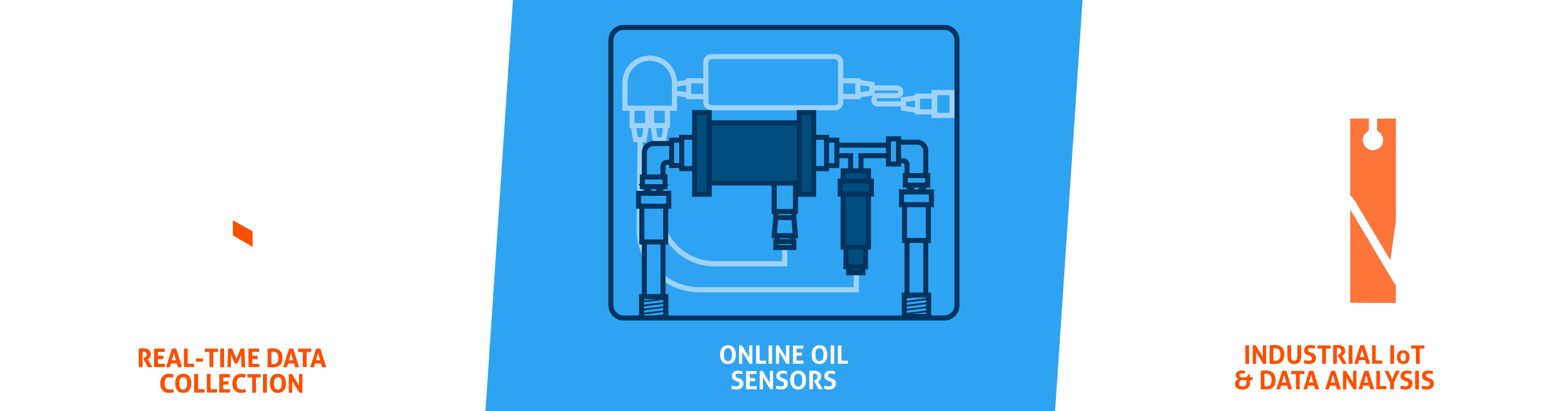 Shows how Poseidon Sensors collect and analyze data from trucks and heavy diesel engines.