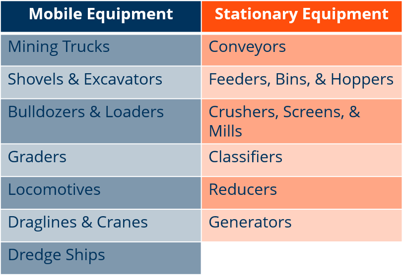 Table describing the kinds of equipment that Poseidon sensors work on; Stationary equipment includes conveyors, feeders, bins, & hoppers, crushers, screens, & mills, classifiers, reducers, and generators. Mobile equipment includes mining trucks, shovels & excavators, bulldozers & loaders, graders, locomotives, graders, locomotives, draglines & cranes, dredge ships.