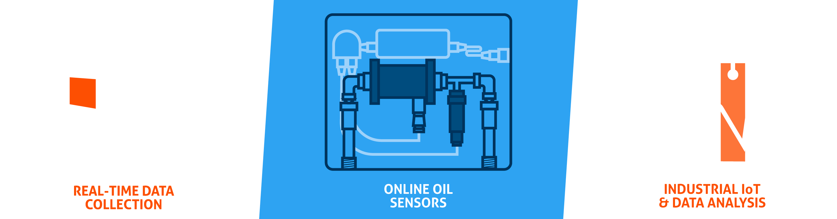 Shows how Poseidon Sensors collect and analyze data from industrial equipment